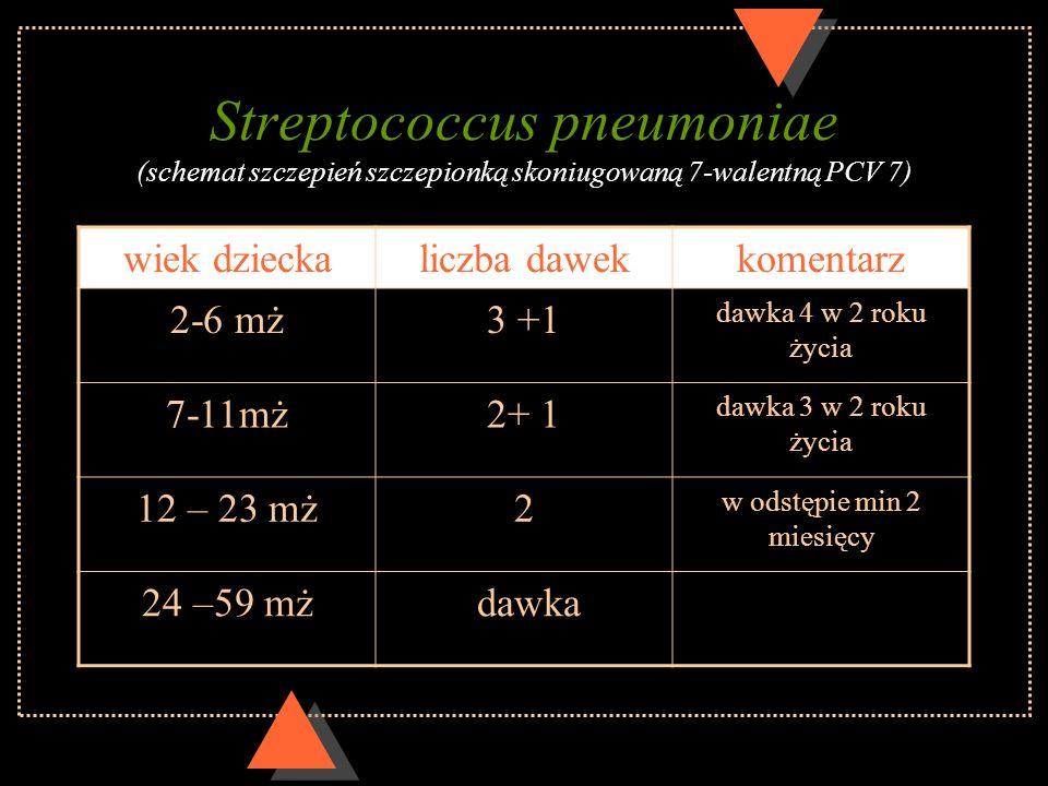 Streptococcus pneumoniae (schemat szczepień szczepionką skoniugowaną 7-walentną PCV 7) wiek dzieckaliczba dawekkomentarz 2-6 mż3 +1 dawka 4 w 2 roku ż