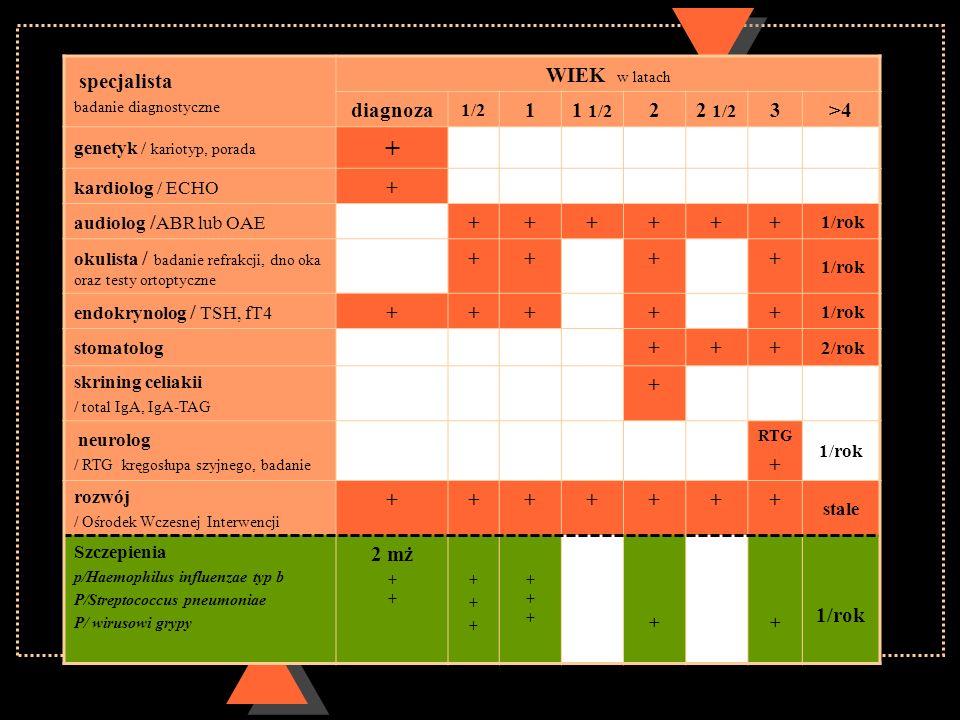 specjalista badanie diagnostyczne WIEK w latach diagnoza 1/2 11 1/2 22 1/2 3>4 genetyk / kariotyp, porada + kardiolog / ECHO + audiolog / ABR lub OAE