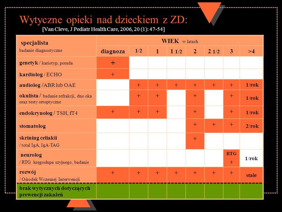 Wytyczne opieki nad dzieckiem z ZD: [Van Cleve, J Pediatr Health Care, 2006, 20 (1): 47-54] specjalista badanie diagnostyczne WIEK w latach diagnoza 1