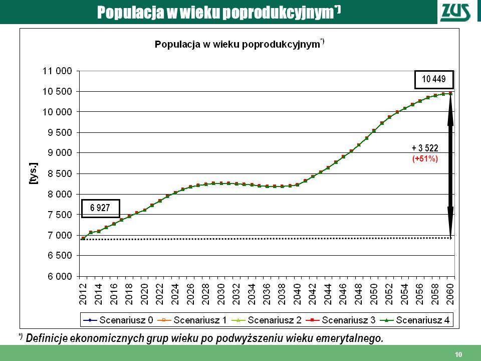 10 Populacja w wieku poprodukcyjnym *) *) Definicje ekonomicznych grup wieku po podwyższeniu wieku emerytalnego. 6 927 10 449 + 3 522 (+51%)