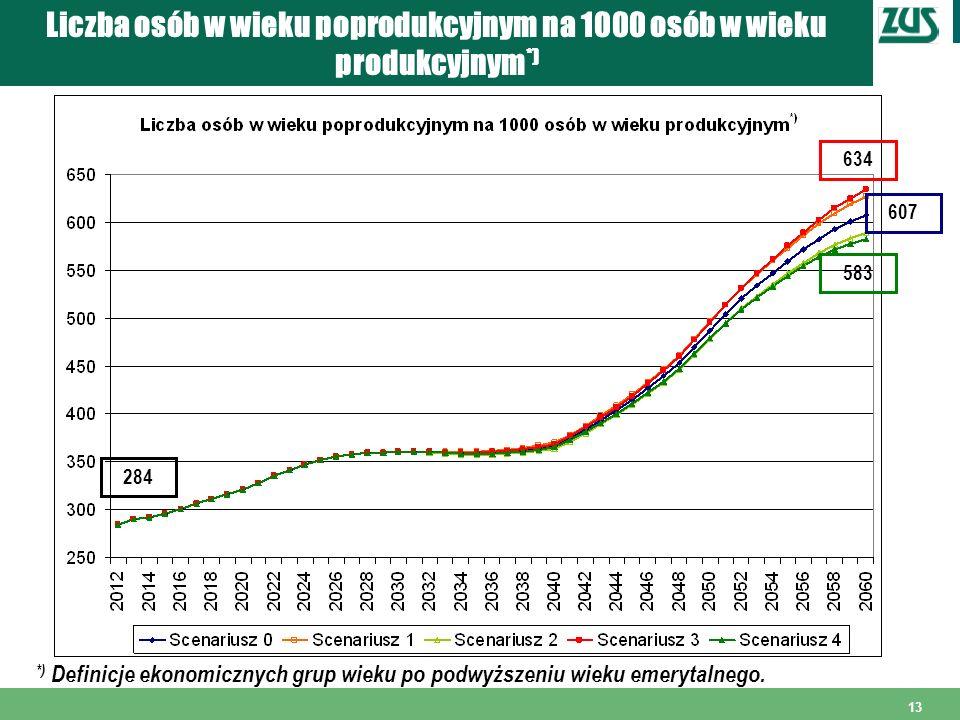 13 Liczba osób w wieku poprodukcyjnym na 1000 osób w wieku produkcyjnym *) *) Definicje ekonomicznych grup wieku po podwyższeniu wieku emerytalnego. 2