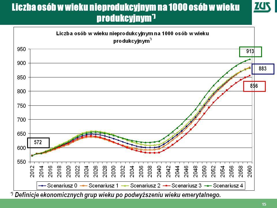 15 Liczba osób w wieku nieprodukcyjnym na 1000 osób w wieku produkcyjnym *) *) Definicje ekonomicznych grup wieku po podwyższeniu wieku emerytalnego.