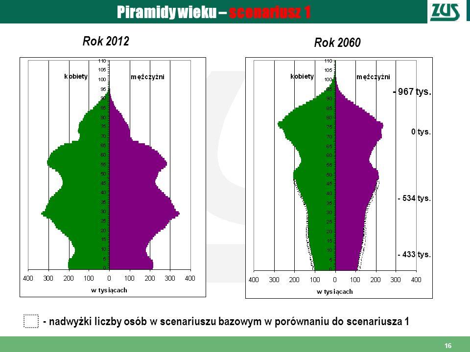 16 Piramidy wieku – scenariusz 1 Rok 2012 Rok 2060 - nadwyżki liczby osób w scenariuszu bazowym w porównaniu do scenariusza 1 - 967 tys. 0 tys. - 534