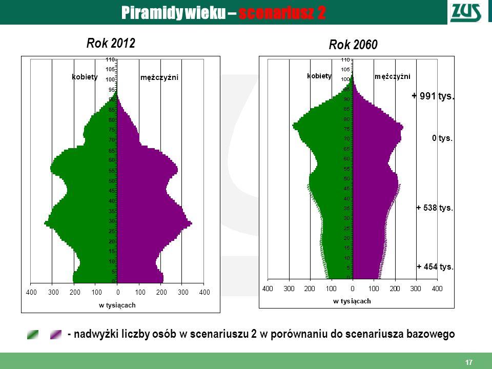17 Piramidy wieku – scenariusz 2 Rok 2012 Rok 2060 - nadwyżki liczby osób w scenariuszu 2 w porównaniu do scenariusza bazowego 4003002001000 200300400