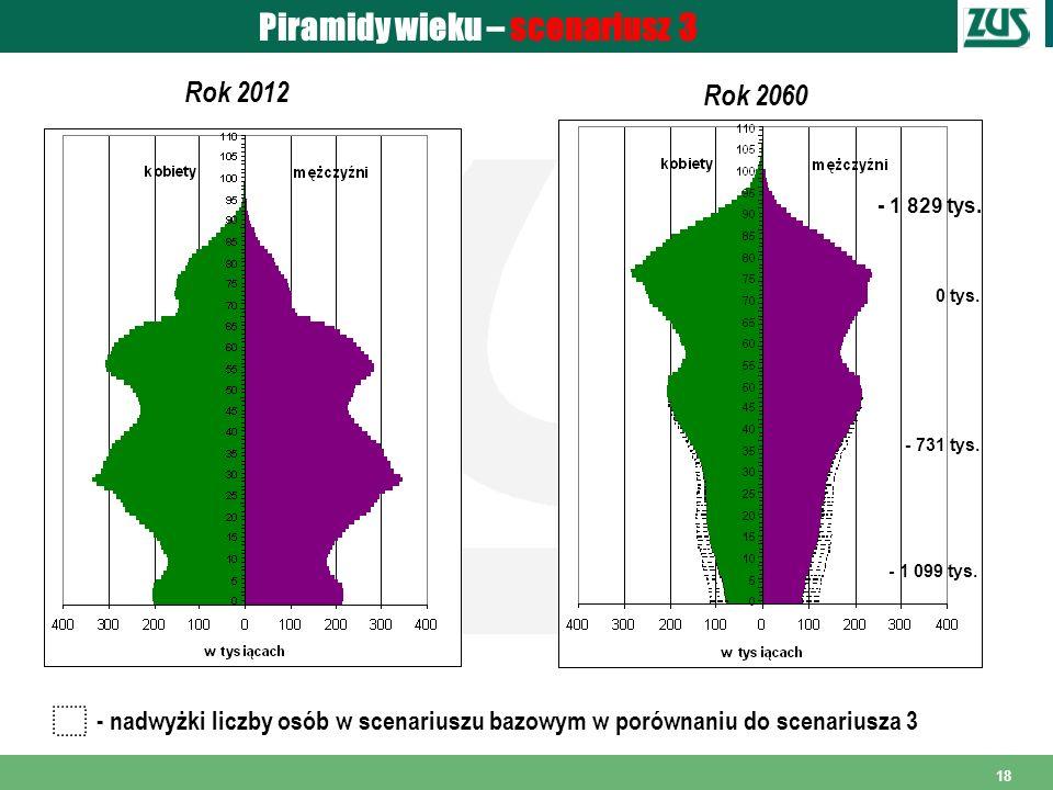 18 - nadwyżki liczby osób w scenariuszu bazowym w porównaniu do scenariusza 3 Piramidy wieku – scenariusz 3 Rok 2012 Rok 2060 - 1 829 tys. 0 tys. - 73