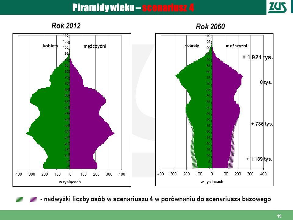 19 Piramidy wieku – scenariusz 4 Rok 2012 Rok 2060 - nadwyżki liczby osób w scenariuszu 4 w porównaniu do scenariusza bazowego 4003002001000 200300400