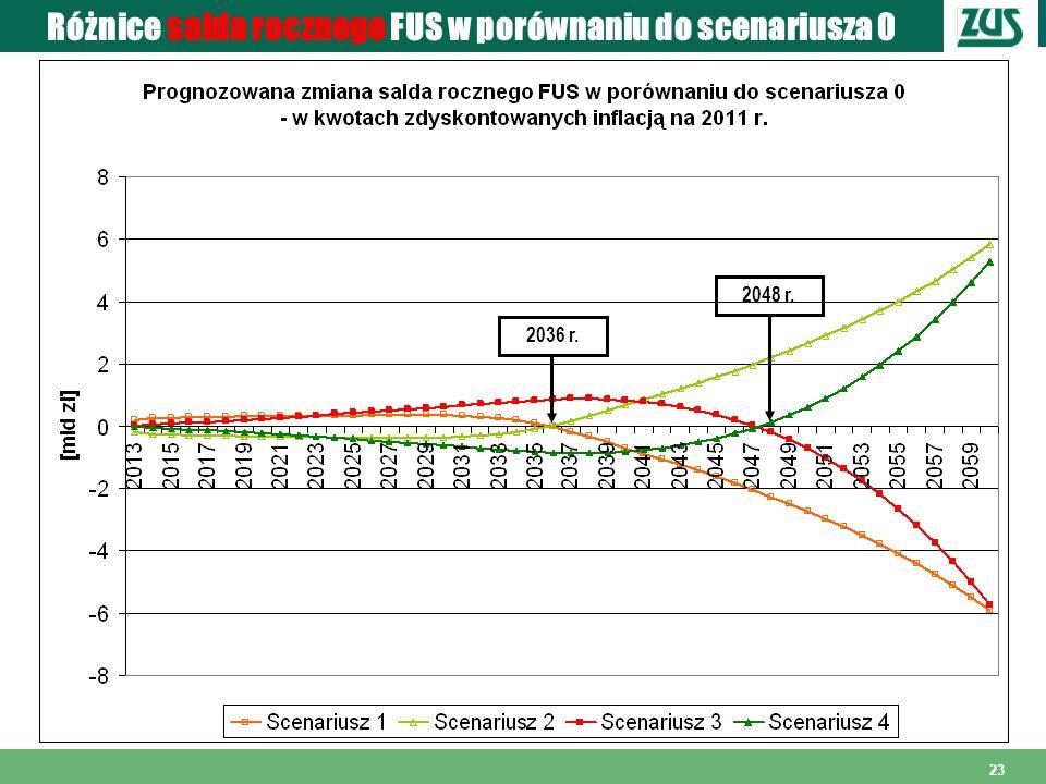 23 Różnice salda rocznego FUS w porównaniu do scenariusza 0 2036 r. 2048 r.