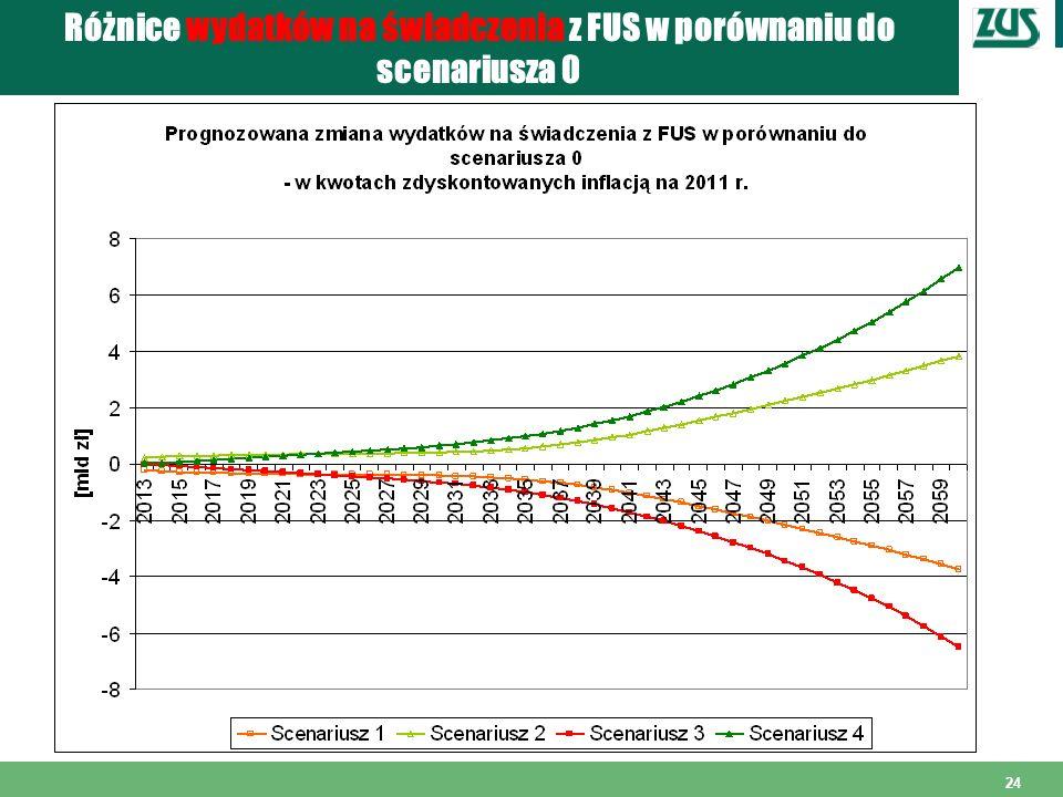 24 Różnice wydatków na świadczenia z FUS w porównaniu do scenariusza 0