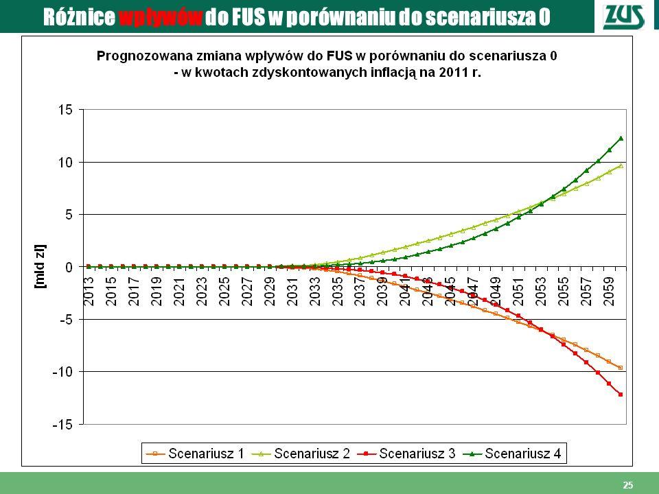 25 Różnice wpływów do FUS w porównaniu do scenariusza 0
