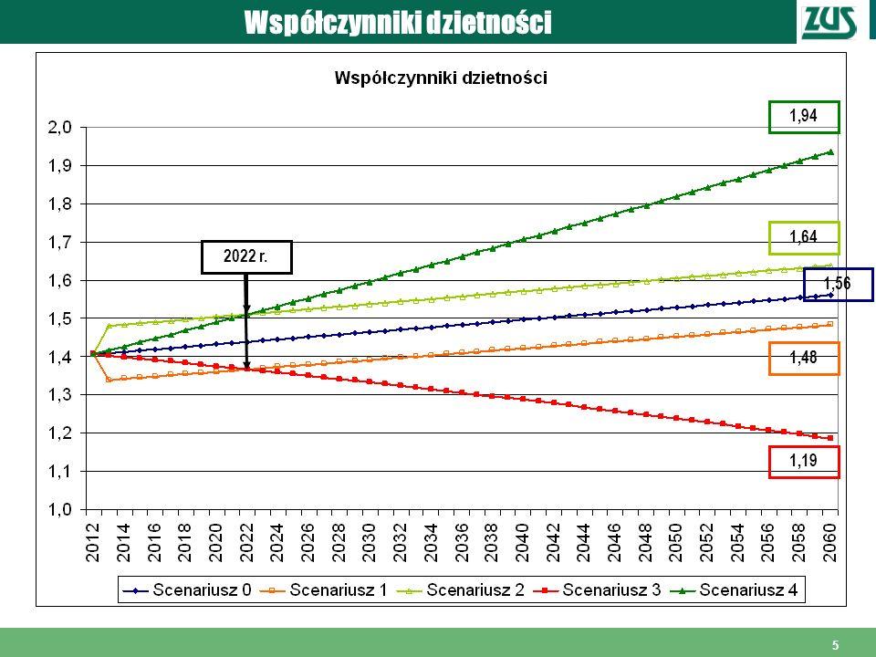16 Piramidy wieku – scenariusz 1 Rok 2012 Rok 2060 - nadwyżki liczby osób w scenariuszu bazowym w porównaniu do scenariusza 1 - 967 tys.