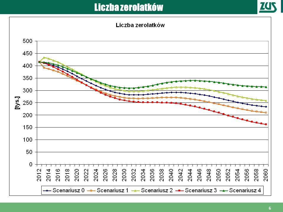 7 Populacja ogółem – stan na koniec roku 34 314 30 561 32 390 3 753 -10,4% -15,5% -20,2%