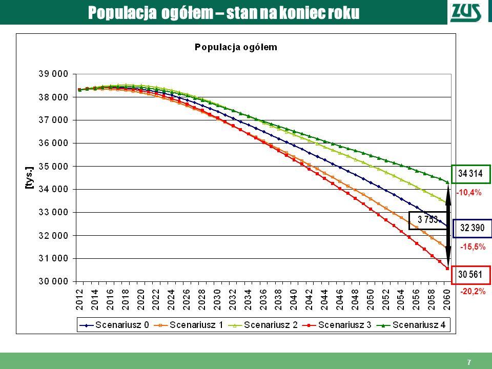8 Populacja w wieku przedprodukcyjnym *) *) Definicje ekonomicznych grup wieku po podwyższeniu wieku emerytalnego.