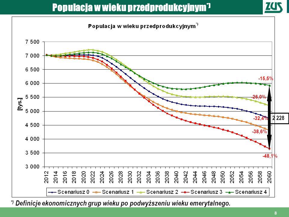 8 Populacja w wieku przedprodukcyjnym *) *) Definicje ekonomicznych grup wieku po podwyższeniu wieku emerytalnego. 2 228 -15,5% -26,0% -32,4% -38,6% -