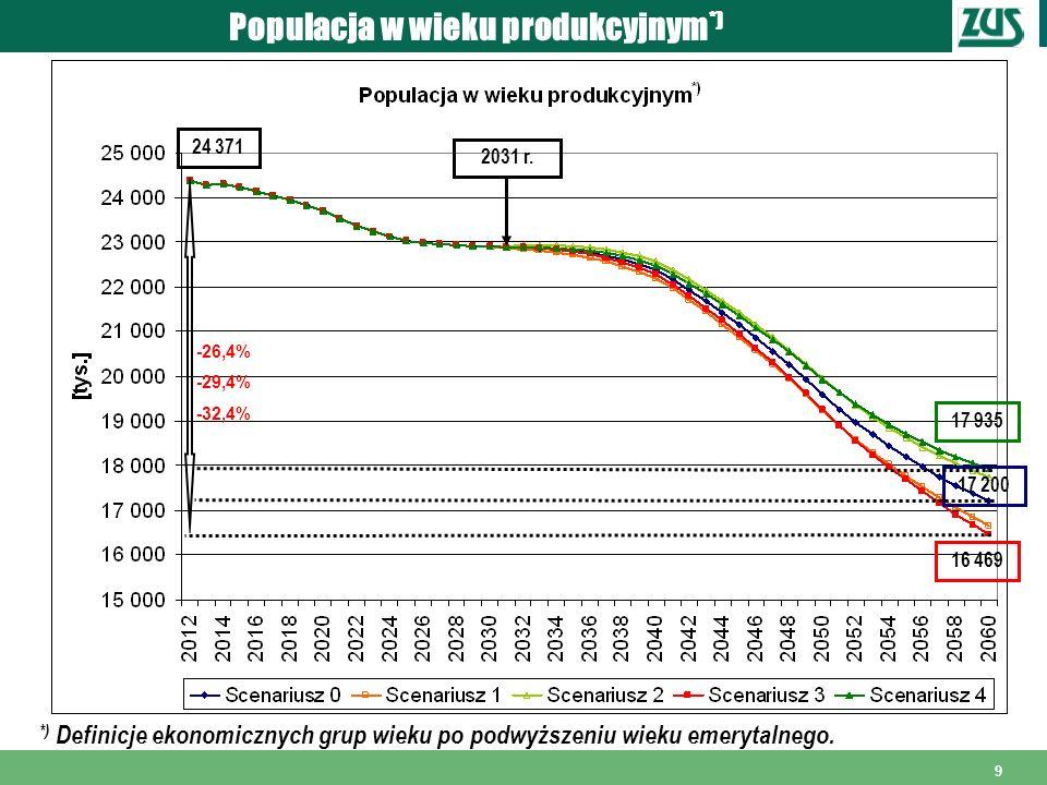 9 Populacja w wieku produkcyjnym *) *) Definicje ekonomicznych grup wieku po podwyższeniu wieku emerytalnego. 2031 r. 17 935 16 469 17 200 24 371 -26,