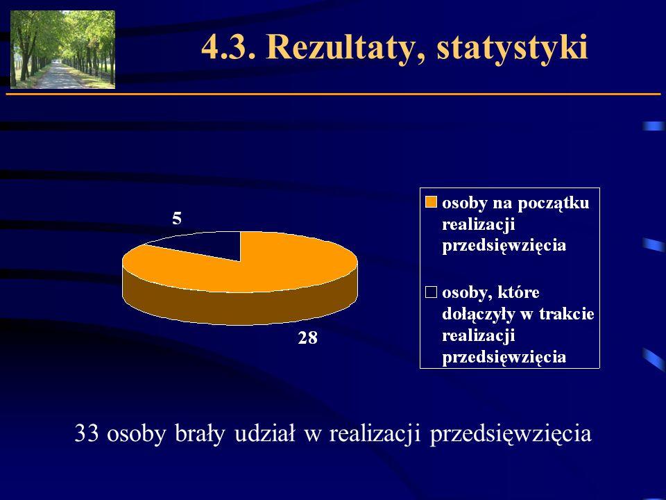 4.3. Rezultaty, statystyki 33 osoby brały udział w realizacji przedsięwzięcia