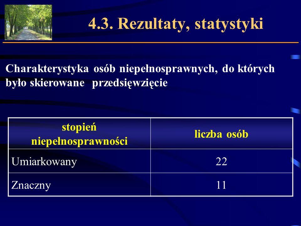 4.3. Rezultaty, statystyki stopień niepełnosprawności liczba osób Umiarkowany22 Znaczny11 Charakterystyka osób niepełnosprawnych, do których było skie