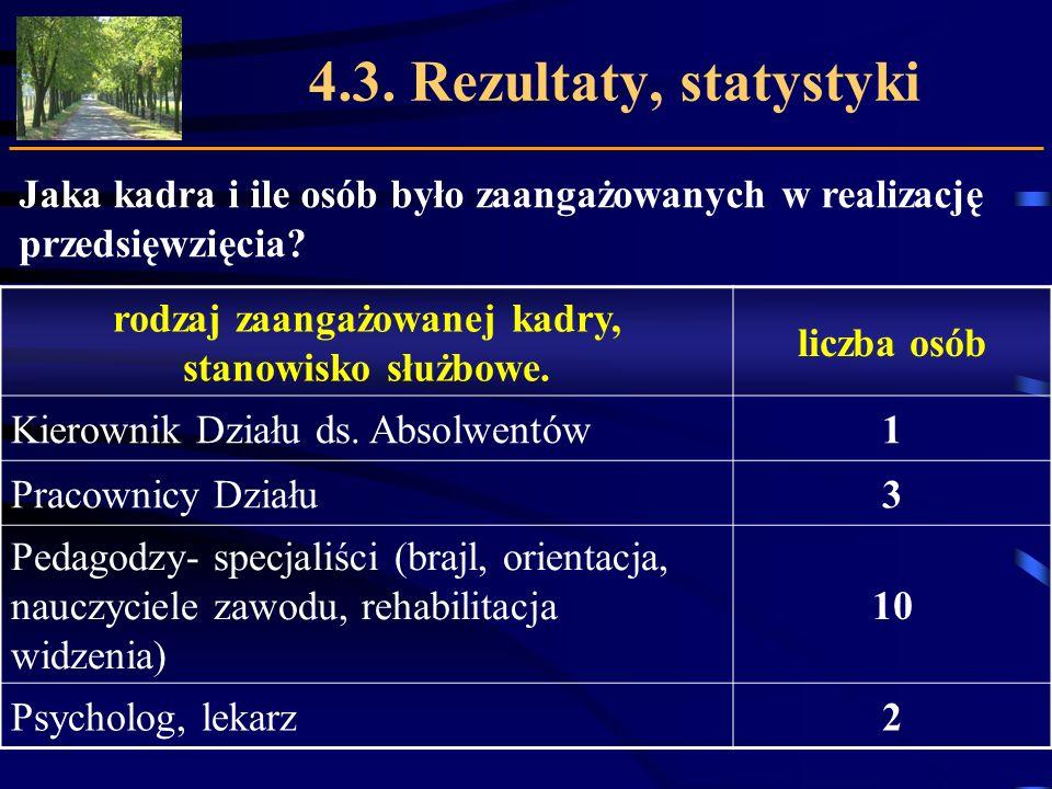 4.3. Rezultaty, statystyki Jaka kadra i ile osób było zaangażowanych w realizację przedsięwzięcia? rodzaj zaangażowanej kadry, stanowisko służbowe. li