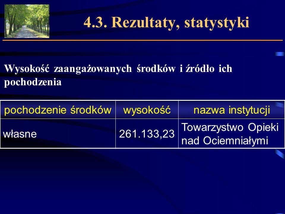 4.3. Rezultaty, statystyki Wysokość zaangażowanych środków i źródło ich pochodzenia pochodzenie środkówwysokośćnazwa instytucji własne261.133,23 Towar