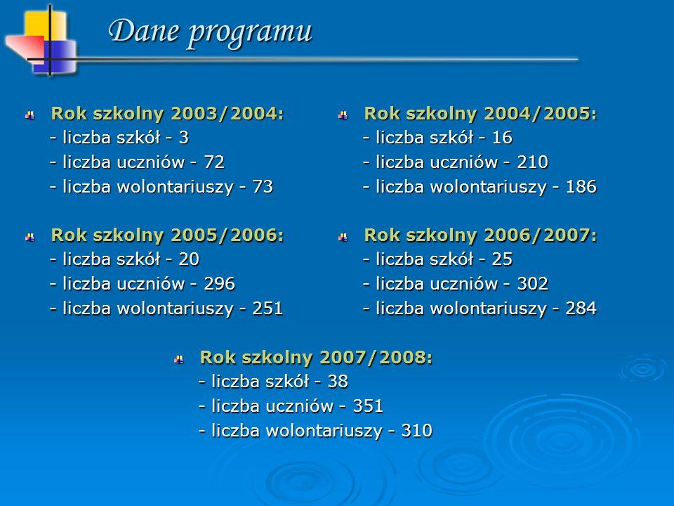 Rok szkolny 2003/2004: - liczba szkół - 3 - liczba szkół - 3 - liczba uczniów - 72 - liczba uczniów - 72 - liczba wolontariuszy - 73 - liczba wolontariuszy - 73 Rok szkolny 2005/2006: - liczba szkół - 20 - liczba szkół - 20 - liczba uczniów - 296 - liczba uczniów - 296 - liczba wolontariuszy - 251 - liczba wolontariuszy - 251 Rok szkolny 2004/2005: - liczba szkół - 16 - liczba szkół - 16 - liczba uczniów - 210 - liczba uczniów - 210 - liczba wolontariuszy - 186 - liczba wolontariuszy - 186 Dane programu Rok szkolny 2006/2007: - liczba szkół - 25 - liczba szkół - 25 - liczba uczniów - 302 - liczba uczniów - 302 - liczba wolontariuszy - 284 - liczba wolontariuszy - 284 Rok szkolny 2007/2008: - liczba szkół - 38 - liczba szkół - 38 - liczba uczniów - 351 - liczba uczniów - 351 - liczba wolontariuszy - 310 - liczba wolontariuszy - 310