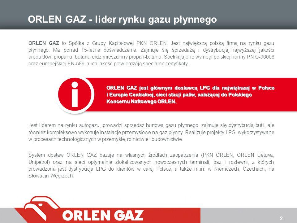 2 ORLEN GAZ - lider rynku gazu płynnego ORLEN GAZ to Spółka z Grupy Kapitałowej PKN ORLEN. Jest największą polską firmą na rynku gazu płynnego. Ma pon
