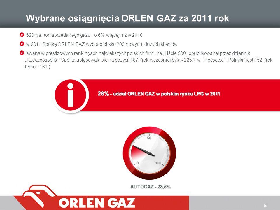 5 Wybrane osiągnięcia ORLEN GAZ za 2011 rok 620 tys. ton sprzedanego gazu - o 6% więcej niż w 2010 w 2011 Spółkę ORLEN GAZ wybrało blisko 200 nowych,
