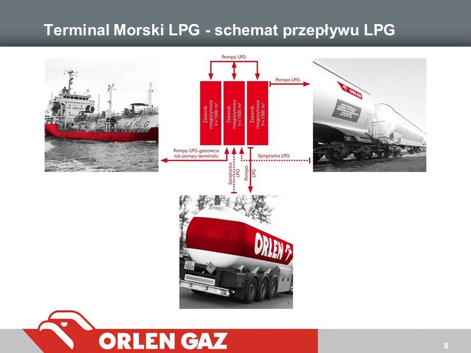 8 Terminal Morski LPG - schemat przepływu LPG