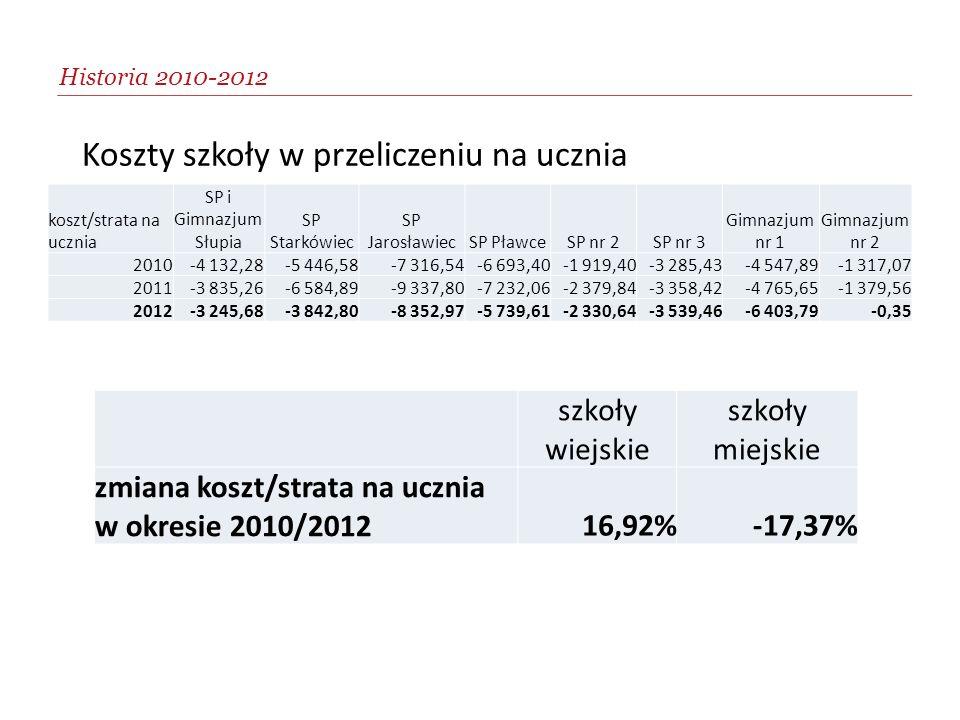 Koszty szkoły w przeliczeniu na ucznia Historia 2010-2012 koszt/strata na ucznia SP i Gimnazjum Słupia SP Starkówiec SP JarosławiecSP PławceSP nr 2SP