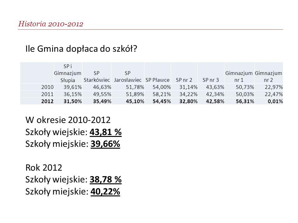 Ile Gmina dopłaca do szkół? W okresie 2010-2012 Szkoły wiejskie: 43,81 % Szkoły miejskie: 39,66% Rok 2012 Szkoły wiejskie: 38,78 % Szkoły miejskie: 40