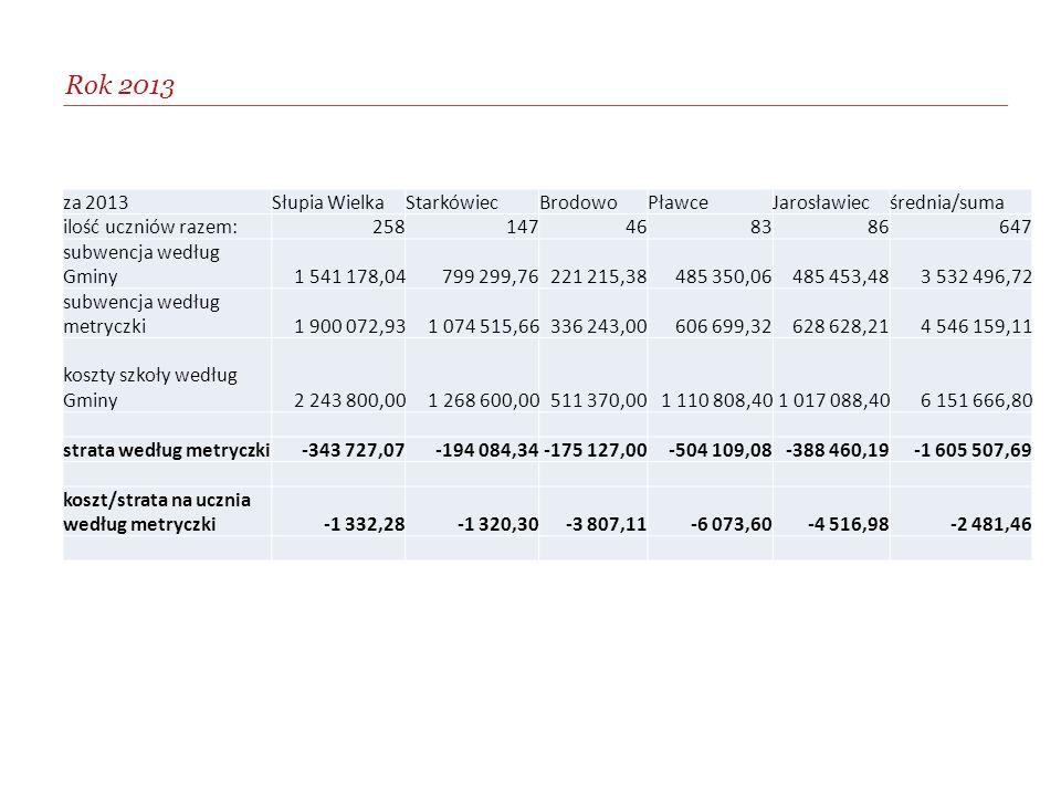 Rok 2013 za 2013Słupia WielkaStarkówiecBrodowoPławceJarosławiecśrednia/suma ilość uczniów razem:258147468386647 subwencja według Gminy1 541 178,04799