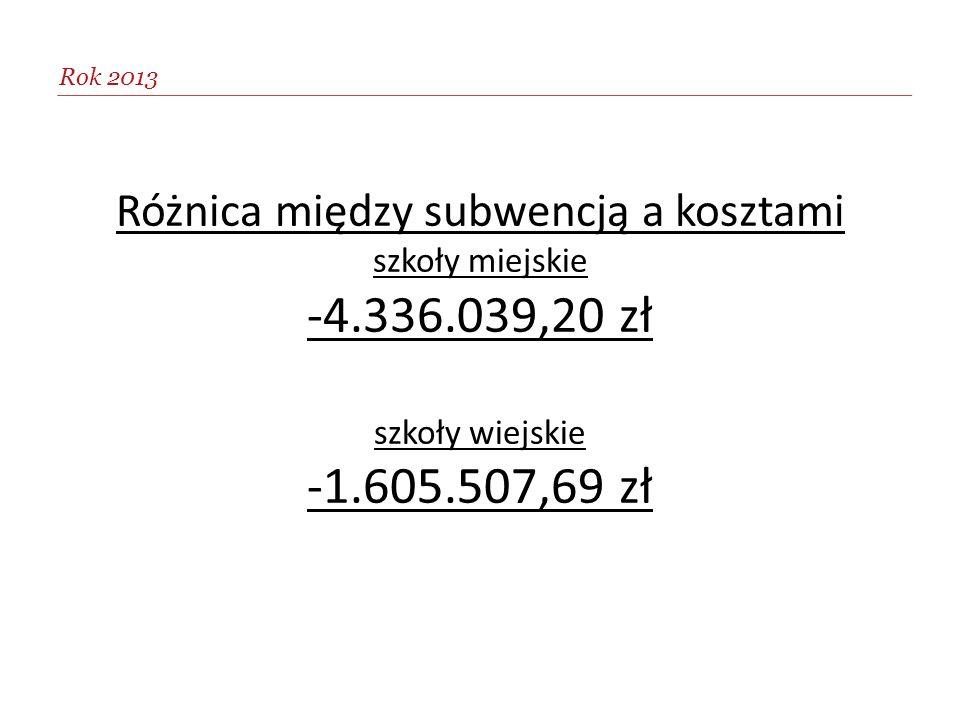 Różnica między subwencją a kosztami szkoły miejskie -4.336.039,20 zł szkoły wiejskie -1.605.507,69 zł Rok 2013