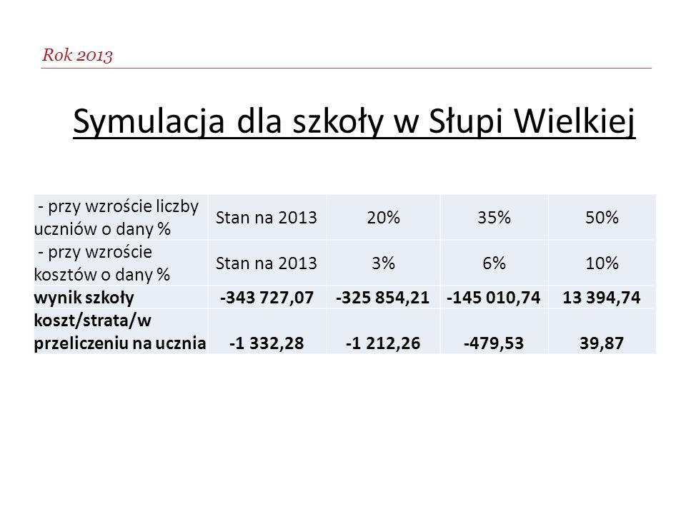 na ucznia -2.481,46 zł Rok 2013 - przy wzroście liczby uczniów o dany % Stan na 201320%35%50% - przy wzroście kosztów o dany % Stan na 20133%6%10% wyn