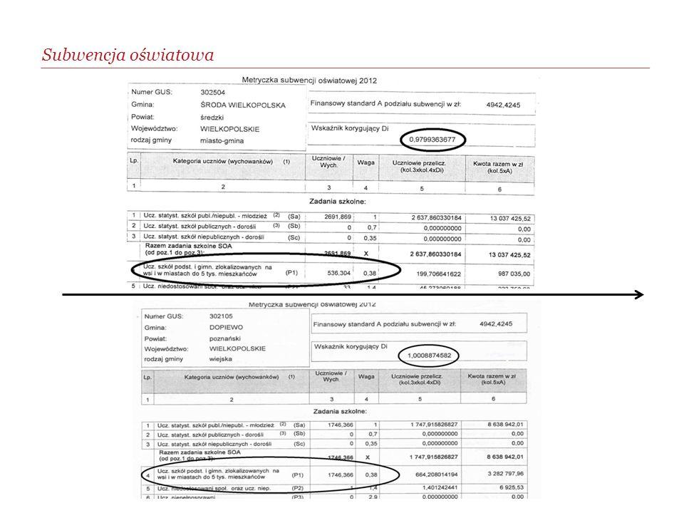 Wpływ szkół wiejskich na kwotę subwencji oświatowej w 2012 roku dla Gminy Środa Wlkp.: Wskaźnik DI = waga czynnika 12% = kwota + 199.565 zł Waga P1 = 38% = kwota + 987.035 zł Razem: + 1.186.600 zł Subwencja oświatowa