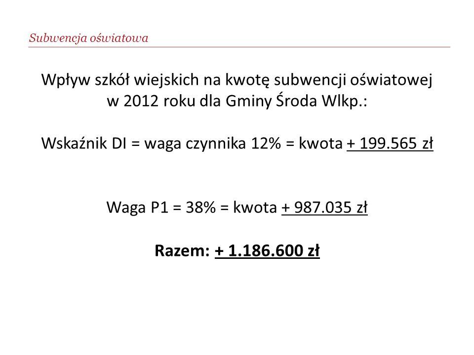 Wpływ szkół wiejskich na kwotę subwencji oświatowej w 2012 roku dla Gminy Środa Wlkp.: Wskaźnik DI = waga czynnika 12% = kwota + 199.565 zł Waga P1 =