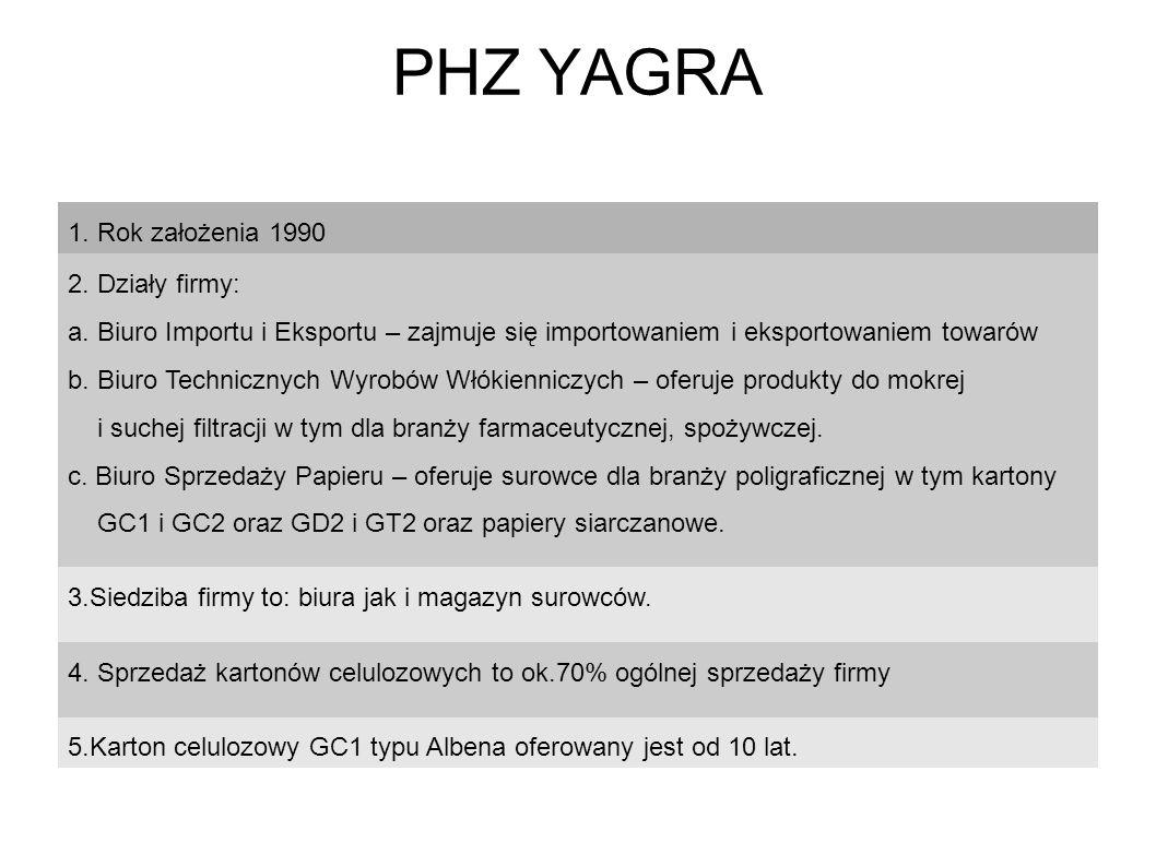 PHZ YAGRA 1. Rok założenia 1990 2. Działy firmy: a. Biuro Importu i Eksportu – zajmuje się importowaniem i eksportowaniem towarów b. Biuro Technicznyc
