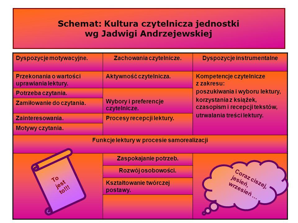 Schemat: Kultura czytelnicza jednostki wg Jadwigi Andrzejewskiej Dyspozycje motywacyjne.Zachowania czytelnicze.Dyspozycje instrumentalne Przekonania o