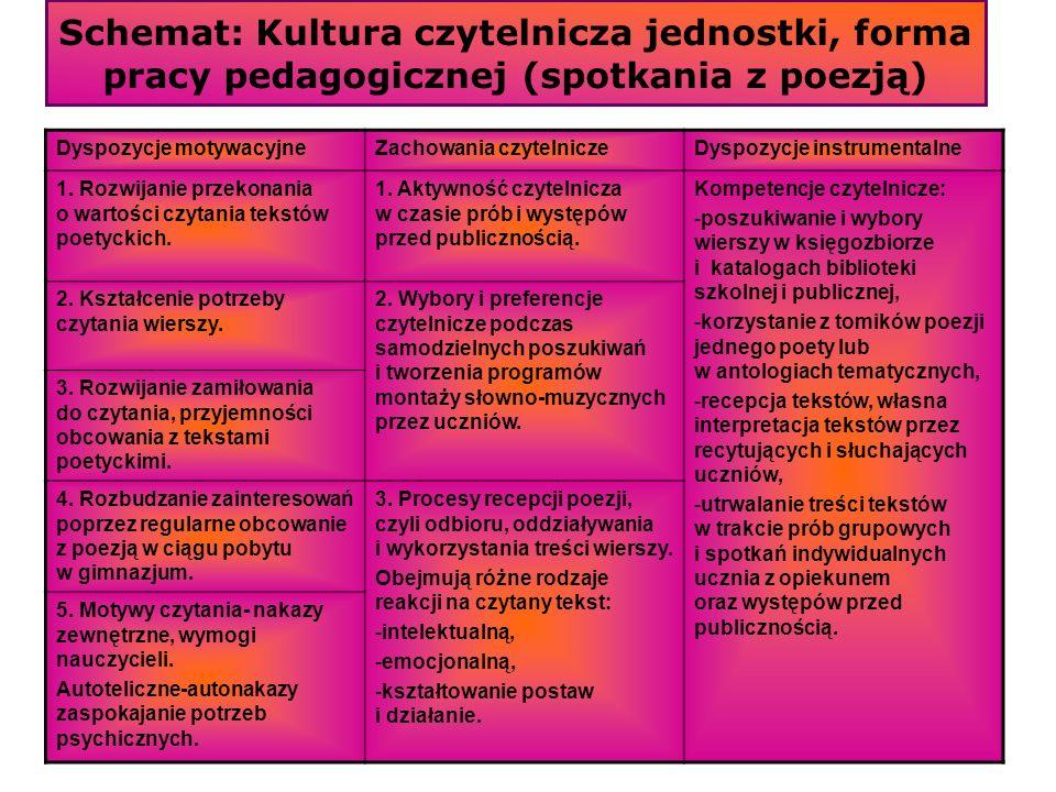 Schemat: Kultura czytelnicza jednostki, forma pracy pedagogicznej (spotkania z poezją) Dyspozycje motywacyjneZachowania czytelniczeDyspozycje instrume