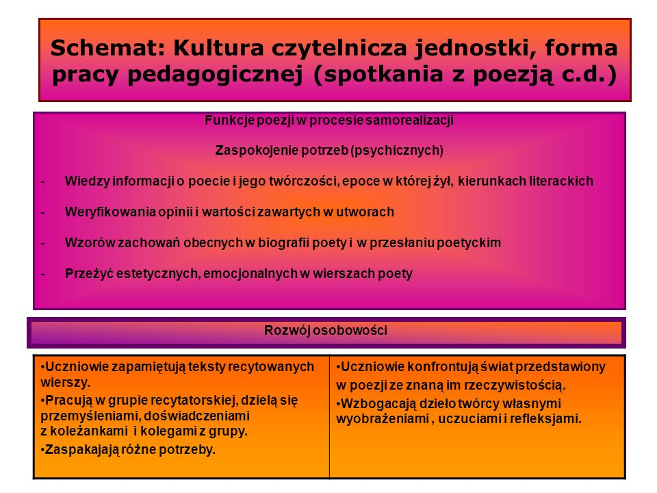 Schemat: Kultura czytelnicza jednostki, forma pracy pedagogicznej (spotkania z poezją c.d.) Funkcje poezji w procesie samorealizacji Zaspokojenie potr