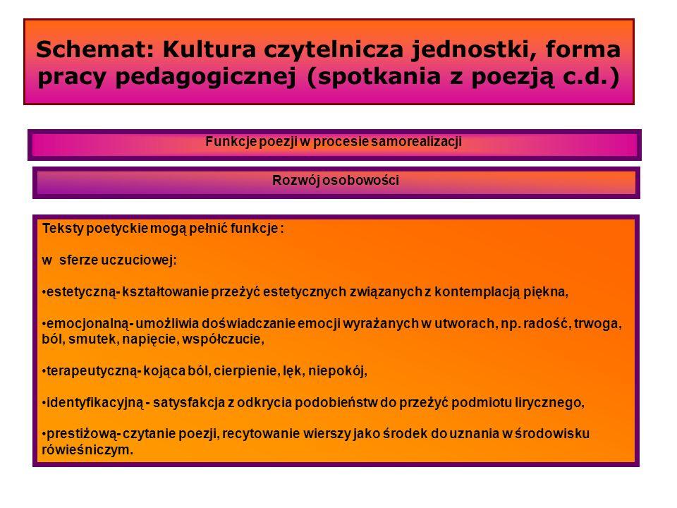Schemat: Kultura czytelnicza jednostki, forma pracy pedagogicznej (spotkania z poezją c.d.) Wpływ poznawanych tekstów, biografii i osobowości poety na działanie młodzieży.
