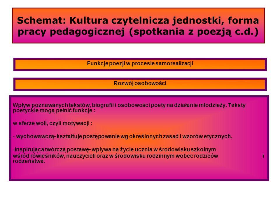 Schemat: Kultura czytelnicza jednostki, forma pracy pedagogicznej (spotkania z poezją c.d.) Wpływ poznawanych tekstów, biografii i osobowości poety na