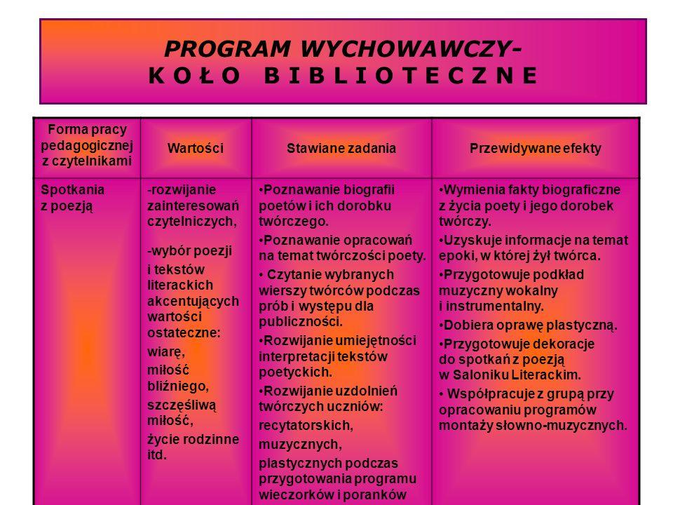 PROGRAM WYCHOWAWCZY- K O Ł O B I B L I O T E C Z N E Forma pracy pedagogicznej z czytelnikami WartościStawiane zadaniaPrzewidywane efekty Spotkania z