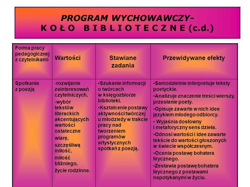 PROGRAM WYCHOWAWCZY- K O Ł O B I B L I O T E C Z N E (c.d.) Forma pracy pedagogicznej z czytelnikami WartościStawiane zadania Przewidywane efekty Spot