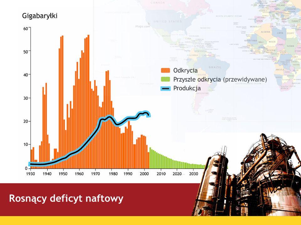 Rosnący deficyt naftowy