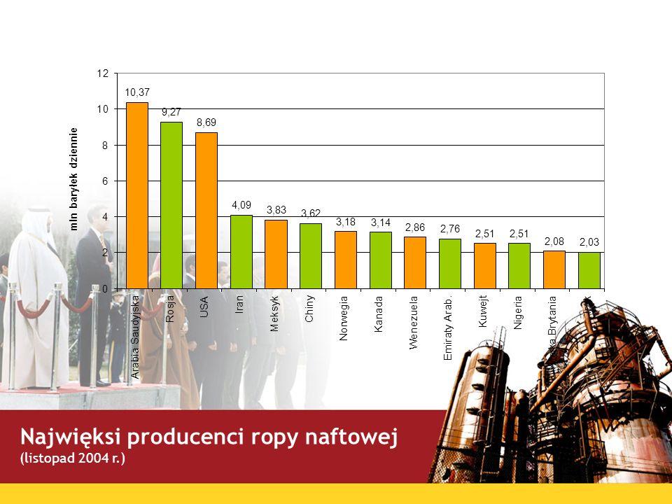 Najwięksi konsumenci ropy naftowej (listopad 2004 r.)