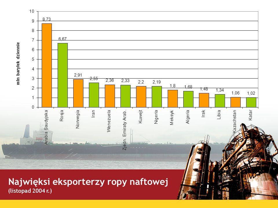 Najwięksi eksporterzy ropy naftowej (listopad 2004 r.)