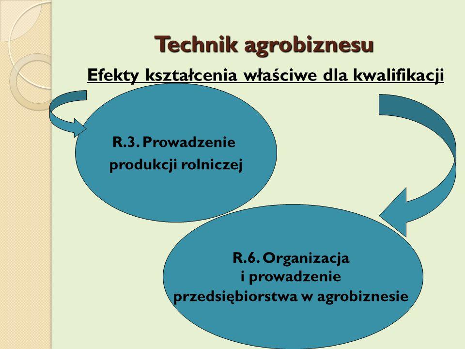 Efekty kształcenia właściwe dla kwalifikacji R.3. Prowadzenie produkcji rolniczej R.6. Organizacja i prowadzenie przedsiębiorstwa w agrobiznesie