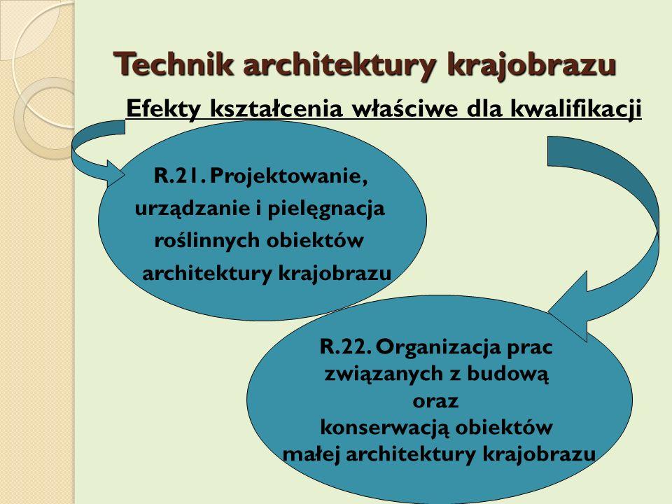 Technik architektury krajobrazu Efekty kształcenia właściwe dla kwalifikacji R.21. Projektowanie, urządzanie i pielęgnacja roślinnych obiektów archite