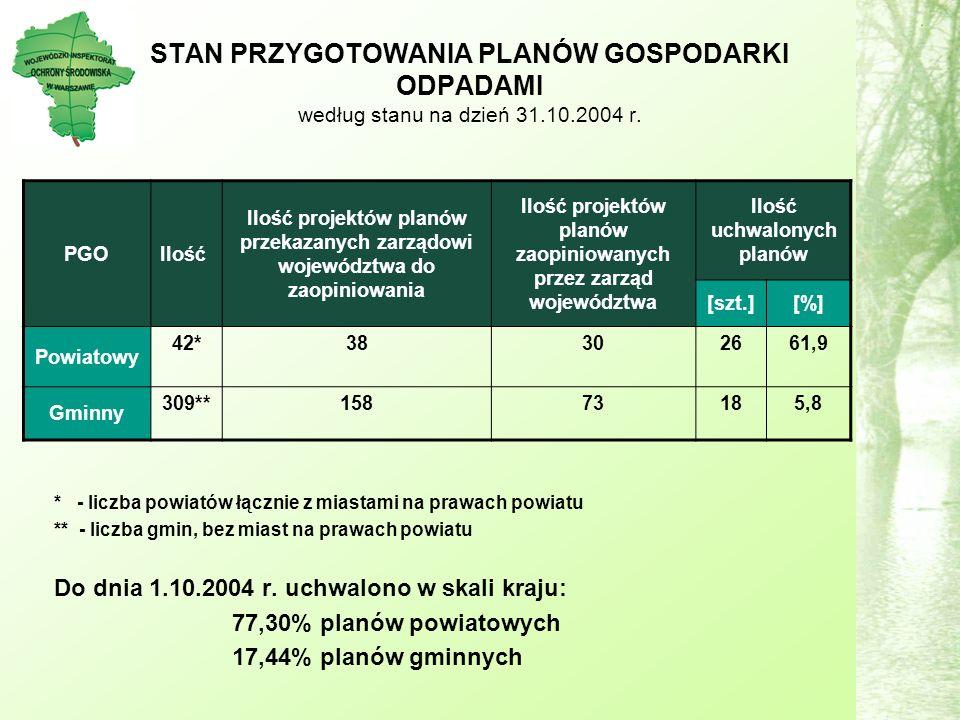 STAN PRZYGOTOWANIA PLANÓW GOSPODARKI ODPADAMI według stanu na dzień 31.10.2004 r.
