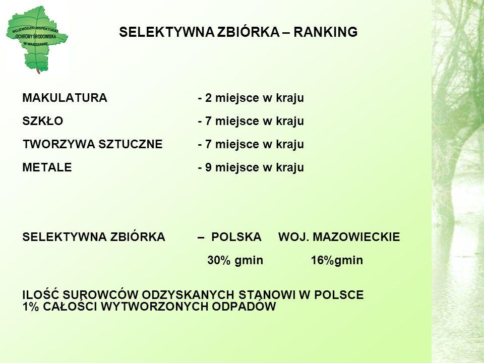 SELEKTYWNA ZBIÓRKA – RANKING MAKULATURA - 2 miejsce w kraju SZKŁO - 7 miejsce w kraju TWORZYWA SZTUCZNE - 7 miejsce w kraju METALE - 9 miejsce w kraju SELEKTYWNA ZBIÓRKA – POLSKA WOJ.