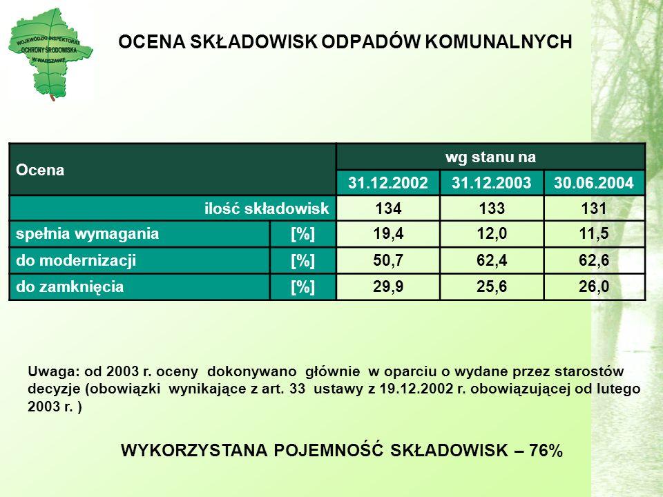 OCENA SKŁADOWISK ODPADÓW KOMUNALNYCH Ocena wg stanu na 31.12.200231.12.200330.06.2004 ilość składowisk134133131 spełnia wymagania[%]19,412,011,5 do modernizacji[%]50,762,462,6 do zamknięcia[%]29,925,626,0 Uwaga: od 2003 r.