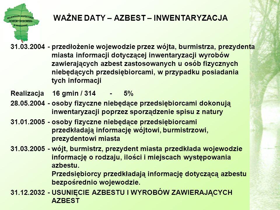 WAŻNE DATY – AZBEST – INWENTARYZACJA 31.03.2004 - przedłożenie wojewodzie przez wójta, burmistrza, prezydenta miasta informacji dotyczącej inwentaryzacji wyrobów zawierających azbest zastosowanych u osób fizycznych niebędących przedsiębiorcami, w przypadku posiadania tych informacji Realizacja 16 gmin / 314 - 5% 28.05.2004 - osoby fizyczne niebędące przedsiębiorcami dokonują inwentaryzacji poprzez sporządzenie spisu z natury 31.01.2005 - osoby fizyczne niebędące przedsiębiorcami przedkładają informację wójtowi, burmistrzowi, prezydentowi miasta 31.03.2005 - wójt, burmistrz, prezydent miasta przedkłada wojewodzie informację o rodzaju, ilości i miejscach występowania azbestu.